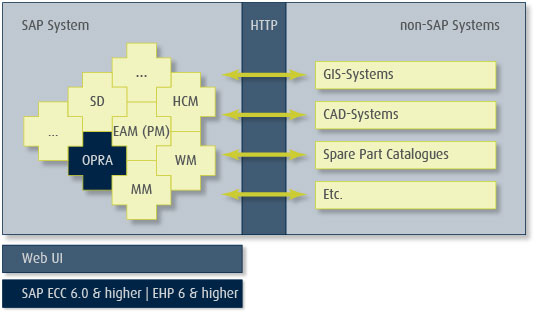 Integration of third-party systems into SAP